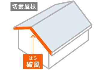 切妻形状の屋根の妻側に設置されている部材が破風板
