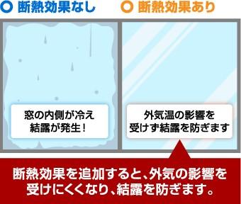 断熱効果を追加すると、外気の影響を受けにくくなり、結露を防ぎます。