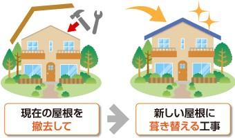 屋根葺き替えとは現在の屋根を撤去して、新しい屋根に葺き替えます