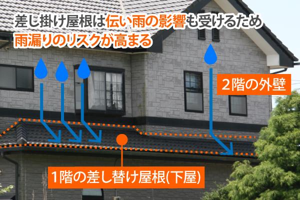 差し掛け屋根は伝い雨の影響も受けるため雨漏りのリスクが高まる