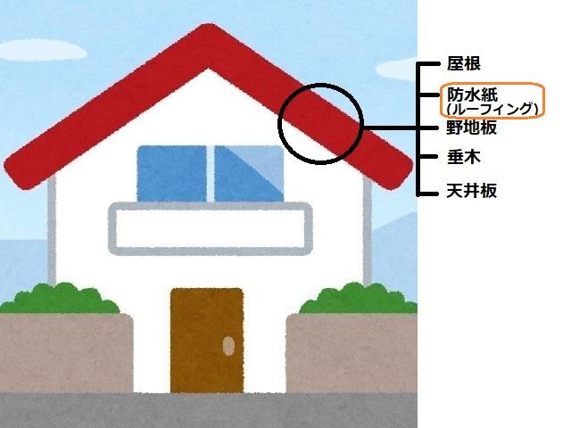 家 屋根 防水紙(ルーフィング)