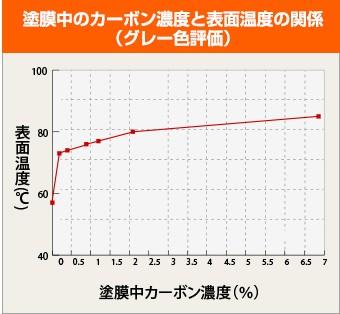 カーポン濃度と表面温度の関係