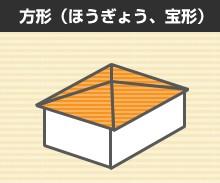屋根の形状 方形(ほうぎょう、宝形)